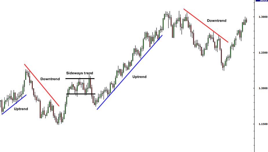 3 loại xu hướng chính trong biểu đồ giá Olymp Trade