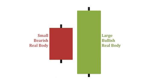 Nhận biết mô hình nến Bullish Engulfing Pattern