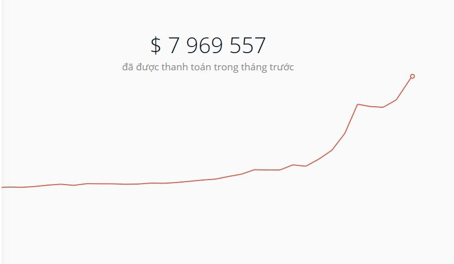 Số tiền thanh toán tăng trung bình 7% mỗi tháng