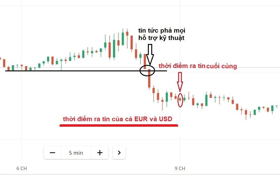 Giá biến động trước và sau khi ra tin