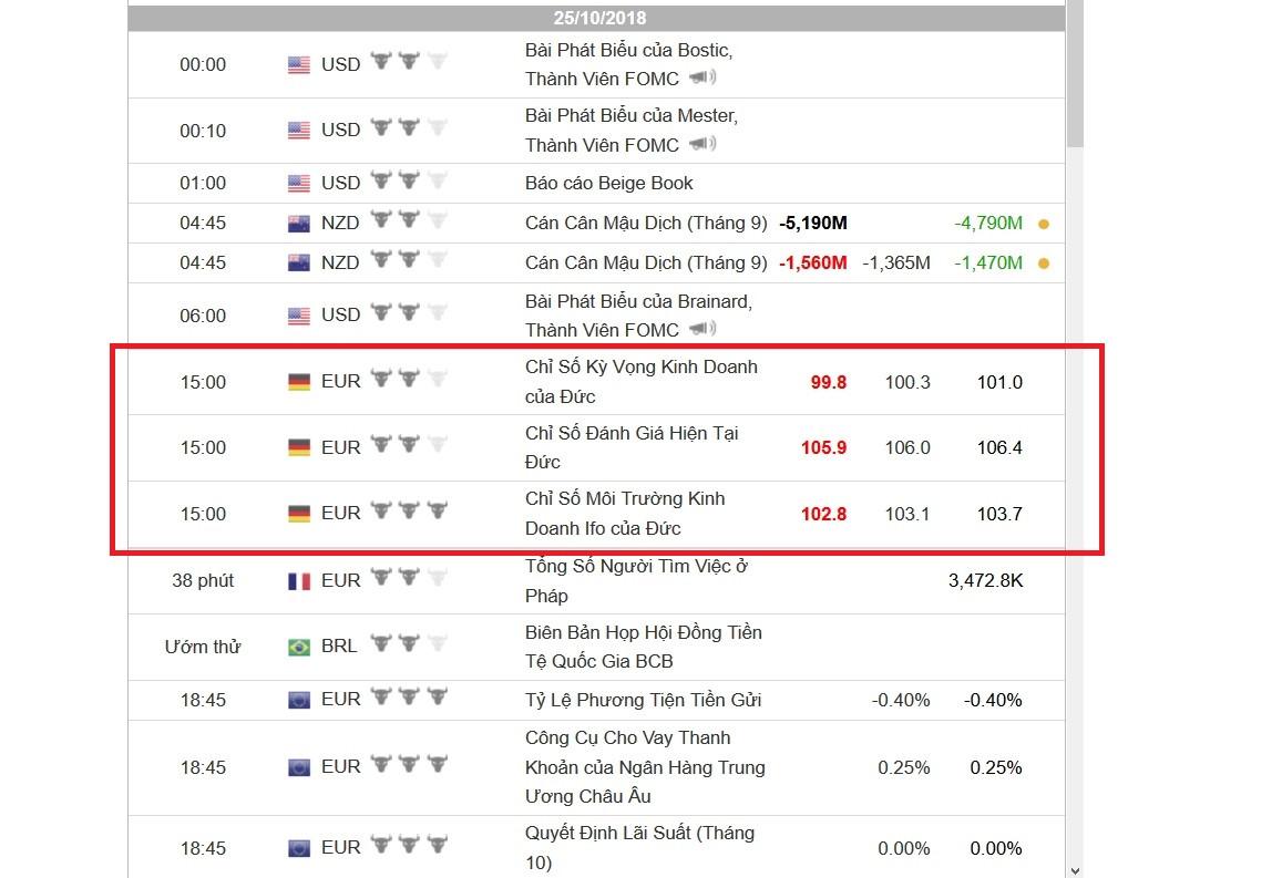 15:00 là lúc tin từ EUR được đưa ra thị trường