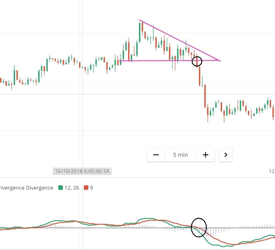 Những lưu ý với cách chơi Olymp Trade với mô hình giá tam giác