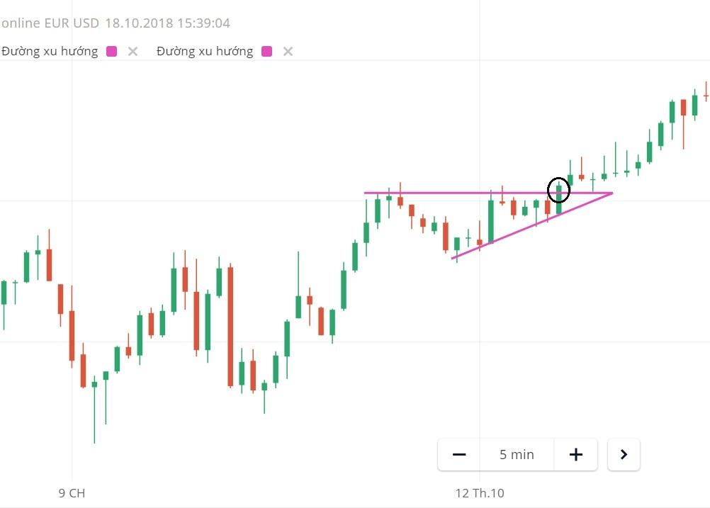 Mô hình giá Ascending Triangle - Tam giác tăng