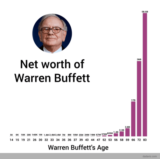 giao dịch tại Olymp Trade với cả Warren Buffet