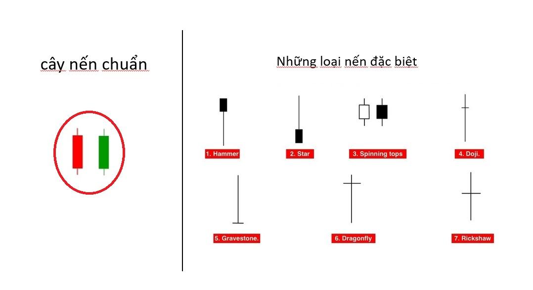 phương pháp chơi Olymp Trade 1 cây nến thuận