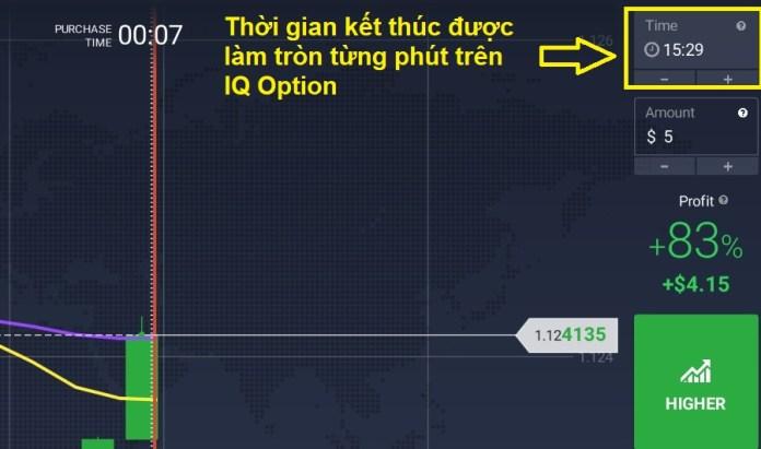 thời gian hết hạn tại IQ Option