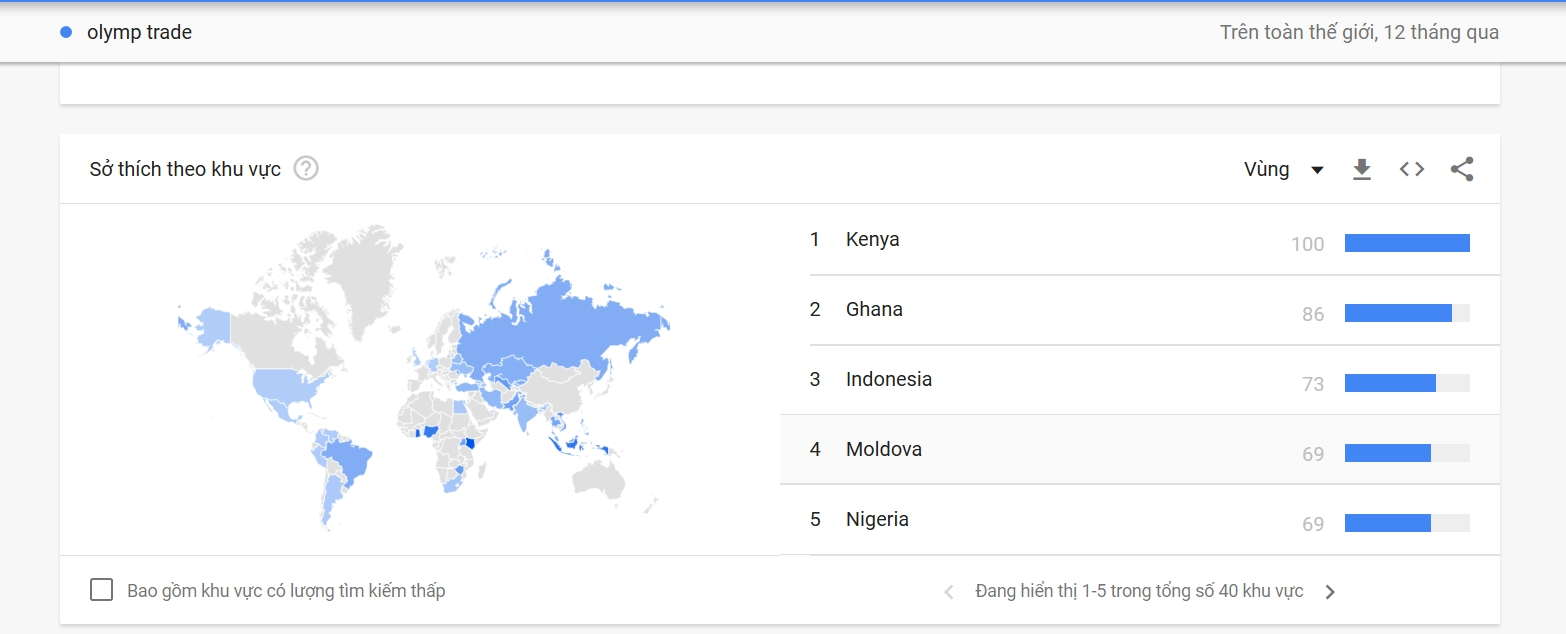 Dùng trend search của google để đánh giá về Olymp Trade