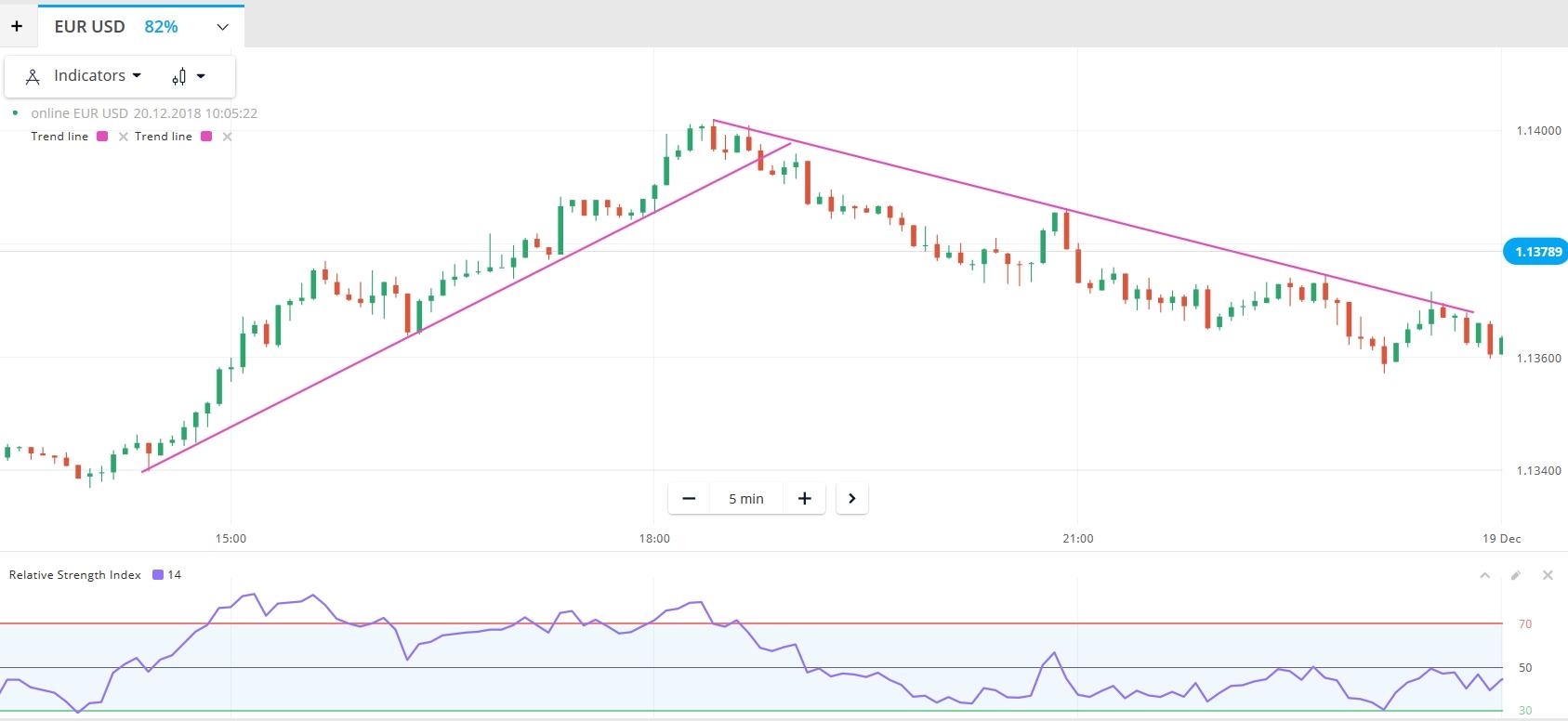 Một đoạn thị trường EUR/USD tại Olymp Trade ngày 18/12
