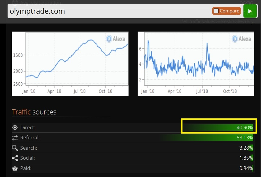Nguồn traffic trực tiếp của trang web olymptrade.com