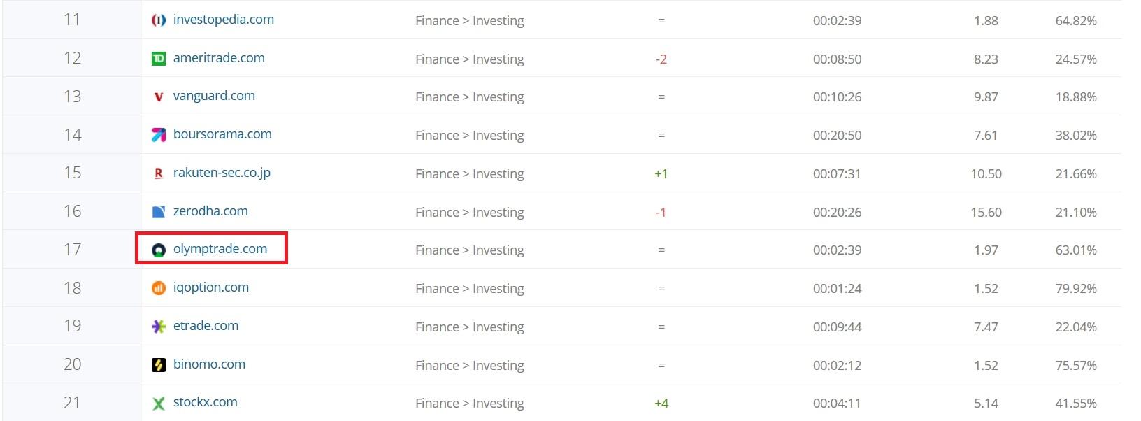 Vị trị của Olymp Trade so với các trang web khác trong lĩnh vực tài chính