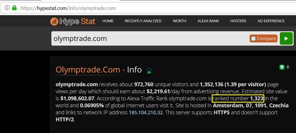 Thứ hạng website của Olymp Trade trên toàn thế giới
