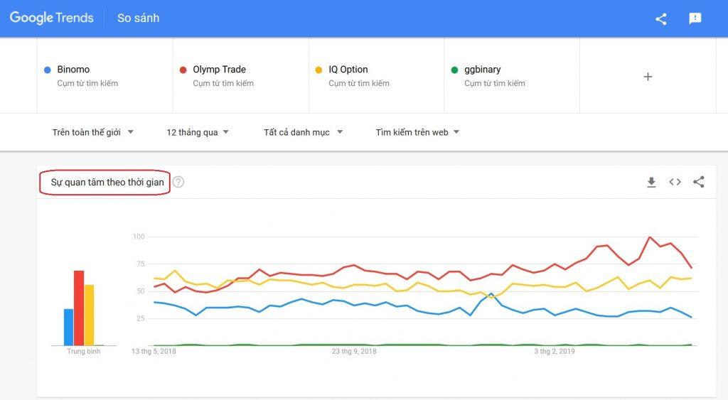 So sánh độ HOT của Olymp Trade, Binomo, IQ Option và GGbinary