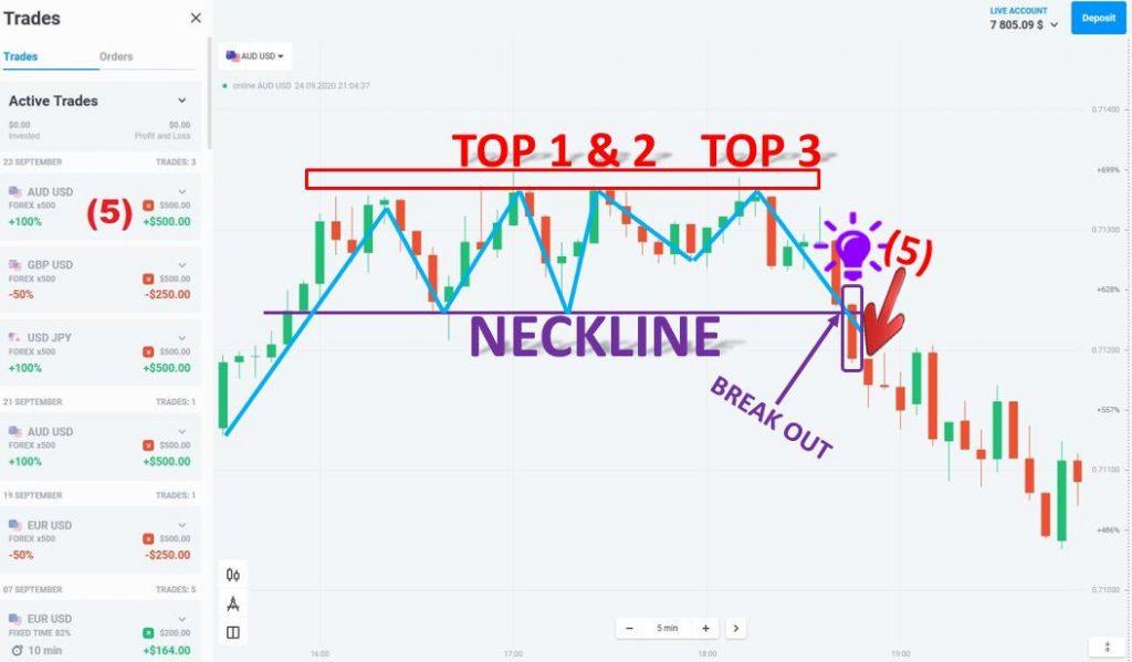 Giao dịch với mô hình giá 3 đỉnh trong Forex tại Olymp Trade ngày 23.9