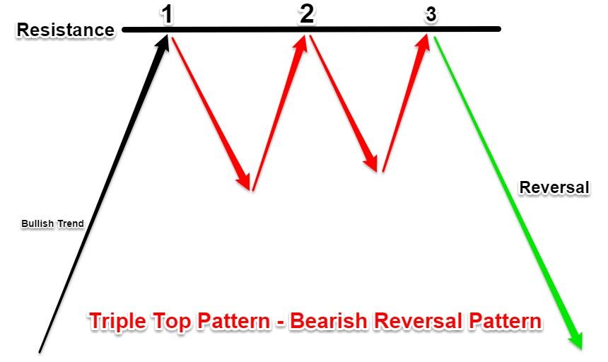 Mô hình giá 3 đỉnh là gì?