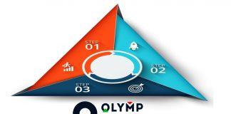 Phương pháp giao dịch Forex với mô hình giá tam giác tại Olymp Trade