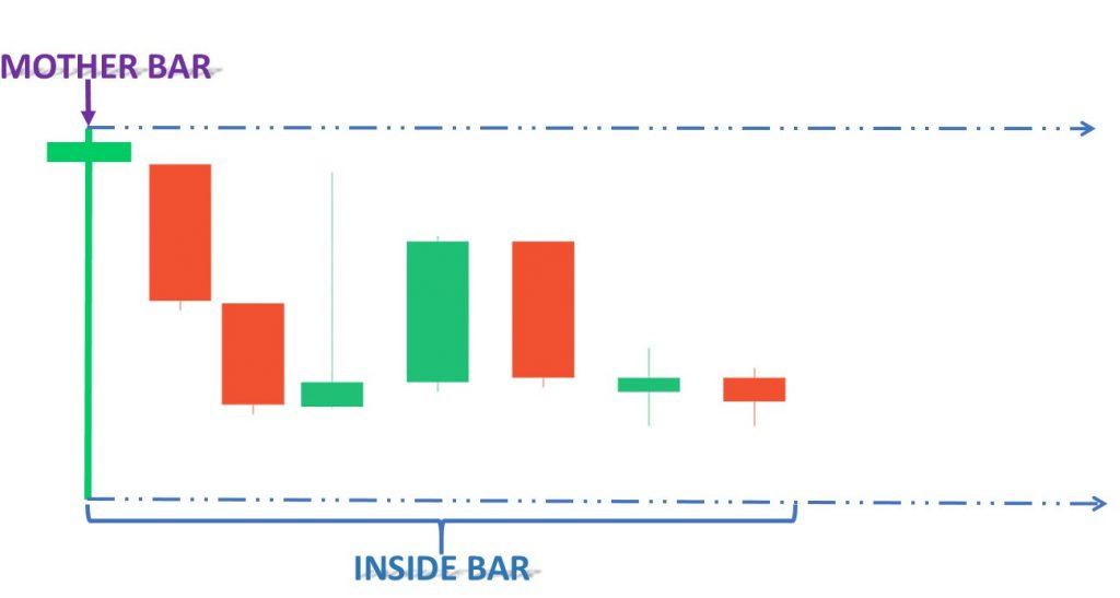 Mô hình nến Bullish Pin Bar kết hợp Inside Bar