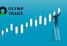 Hướng dẫn sử dụng nến Heiken Ashi trong giao dịch Olymp Trade