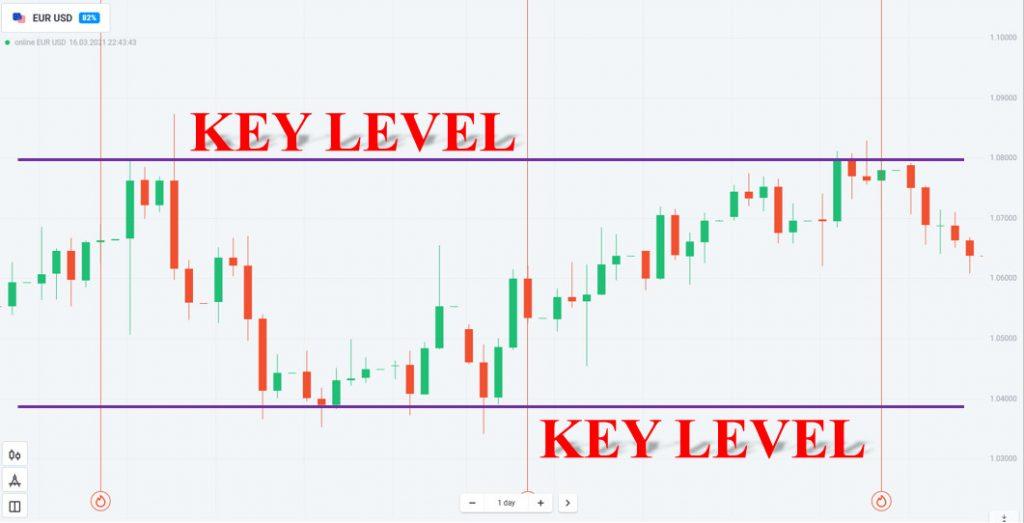 Key Level ở khung nến ngày
