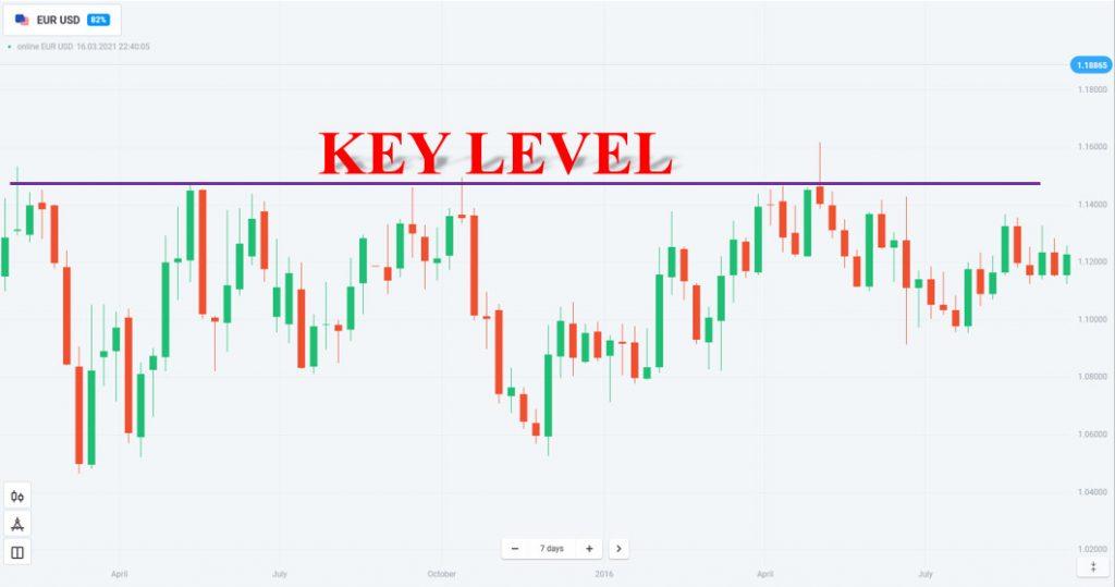 Vẽ các Key Level biểu đồ tuần
