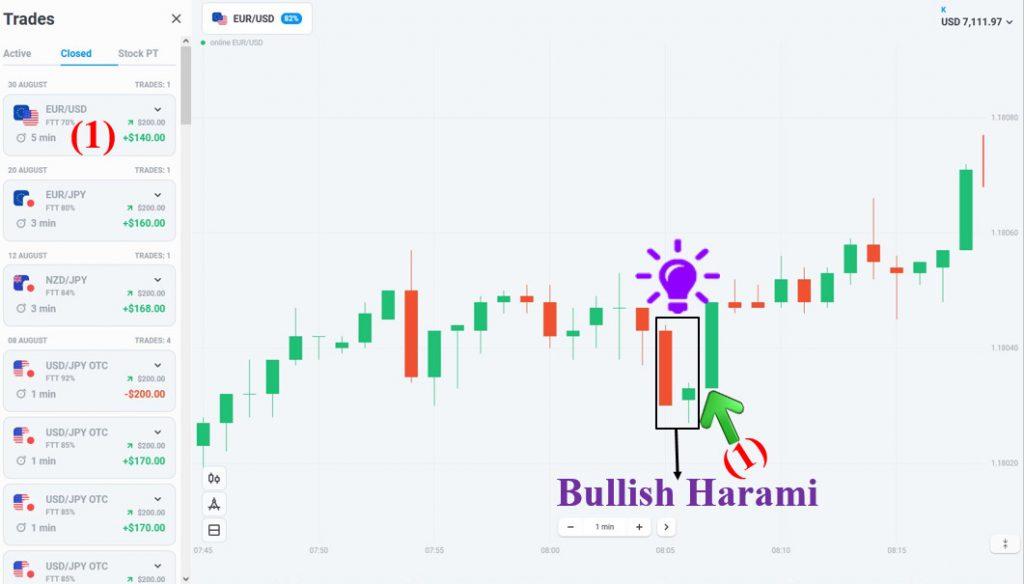 Lệnh giao dịch Olymp Trade với mô hình nến Bullish Harami