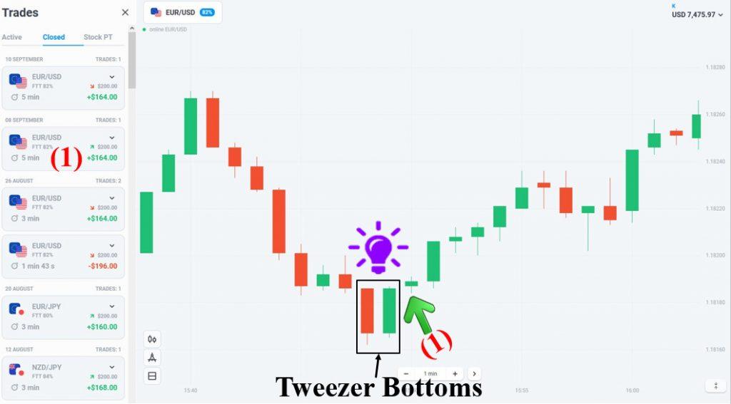 Mở lệnh tăng khi bắt gặp mô hình nến Tweezer Bottoms