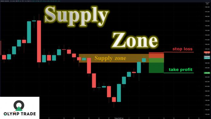 Giao dịch Forex và Fixed Time vùng Supply