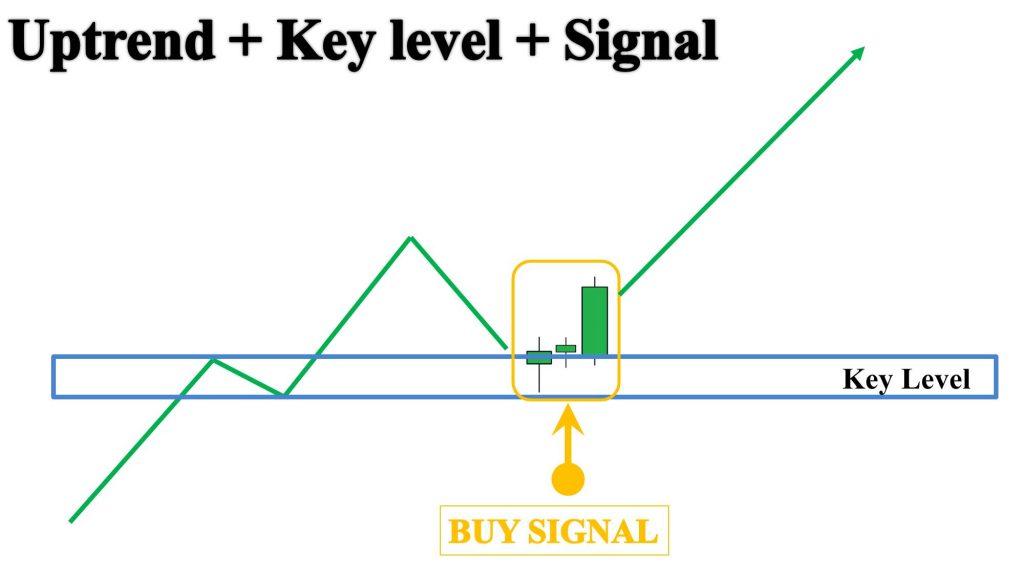 Xác định cấu trúc và các vùng Key level